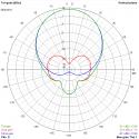 Antenne TrueRC X-AIR 5.8 - LHCP