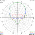 TrueRC X-AIR 5.8 - LHCP - Antenna