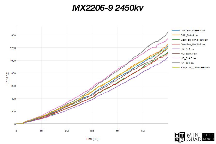 Moteur Brushless Lumenier MX2206-9 2450Kv