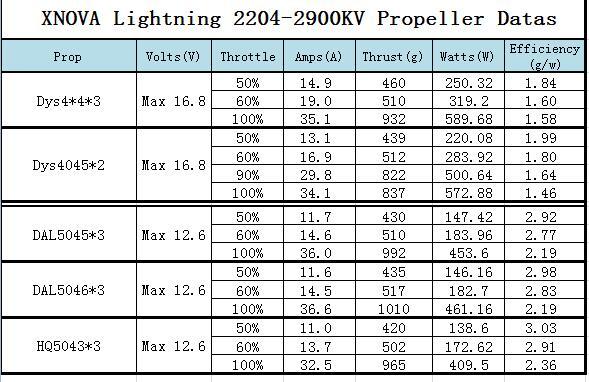 xnova lightning 2204 2900kv
