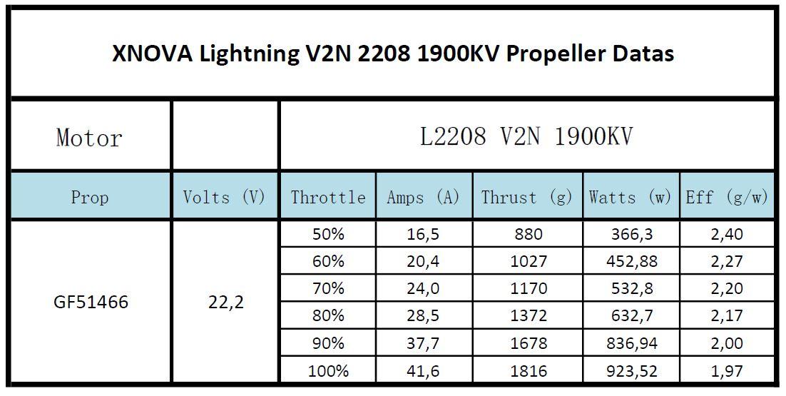 xnova lightning V2N 2208 1900
