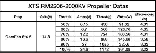moteur xnova 2206 2100kv caractéristiques