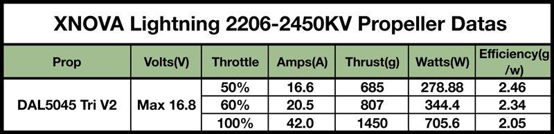 X-NOVA LIGHTNING 2206-2450KV (BOITE 4)