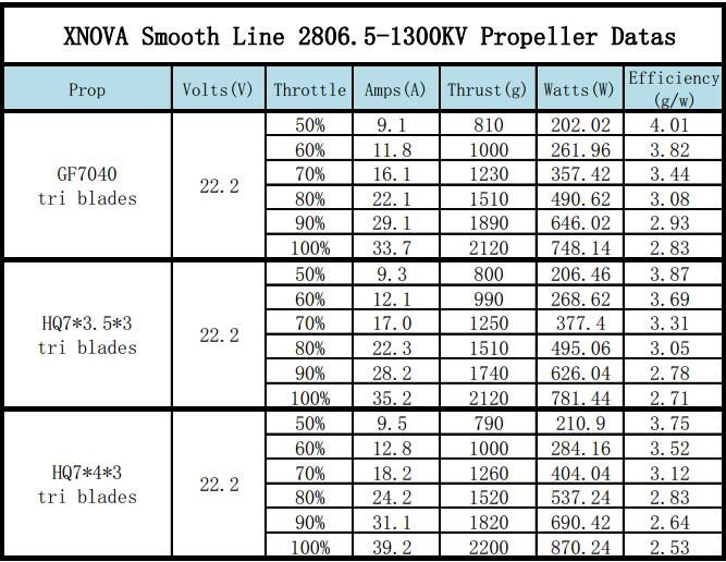 XNOVA Smooth Line 2806.5 - 1300Kv Propeller Datas