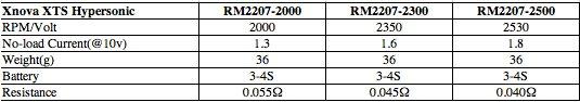 Xnova HYPERSONIC 2207-2300KV (Unité)